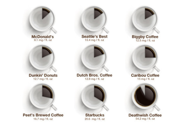 infographic caffeine levels by coffee