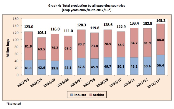total coffee production by country