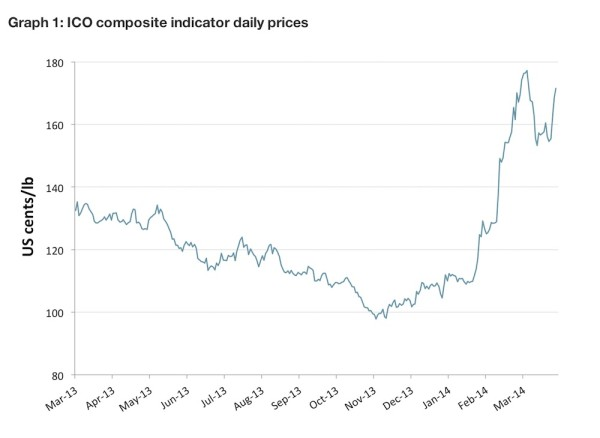 ICO march 2014 coffee commodity prices report