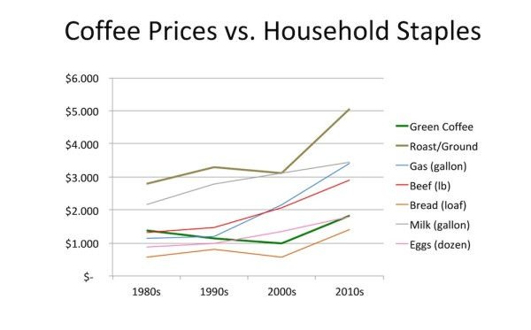coffee_prices