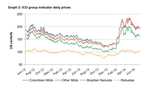 commodity coffee prices month by month