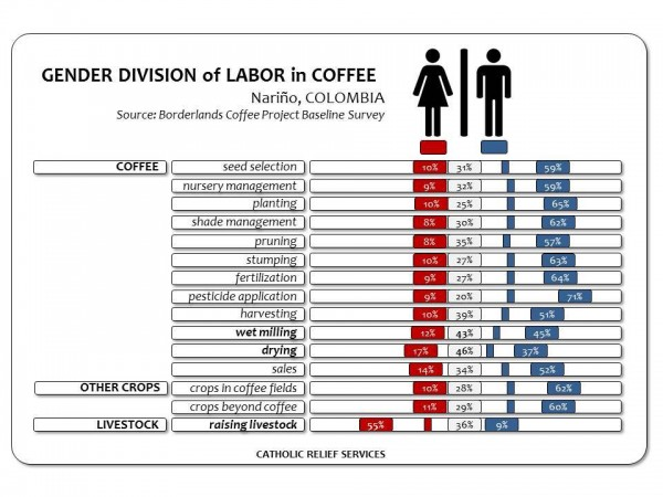 Understanding the Restrictive Concept of 'Women's Work' In Coffee Production