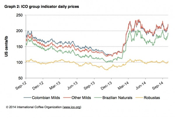 september 2014 coffee market prices