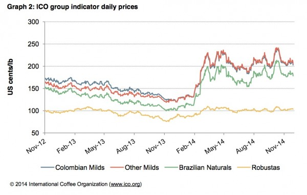 Coffee Prices Move Slightly Downward with Brazil Rains