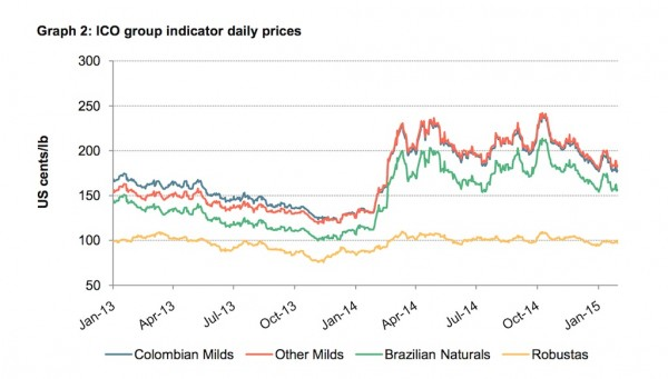 Green Coffee Prices Hit 11-Month Low as Brazil Crop Reaches Crucial Stage