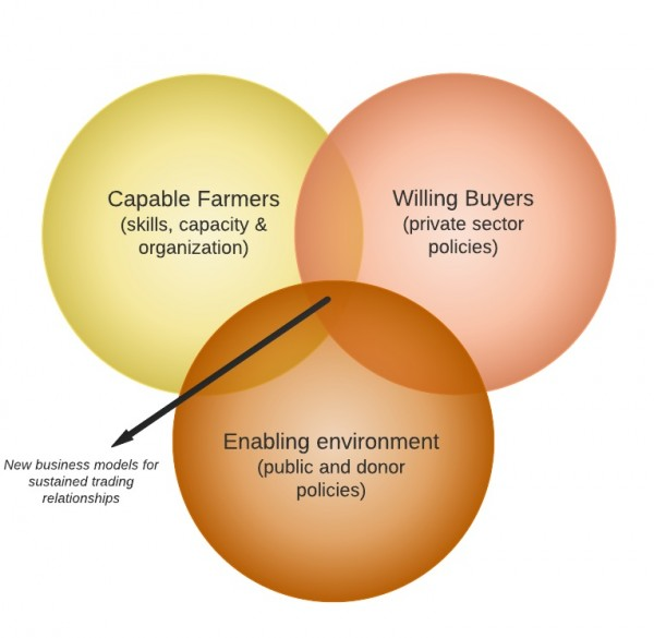 Capable-Farmers-Willing-Buyers-Enabling-Environment