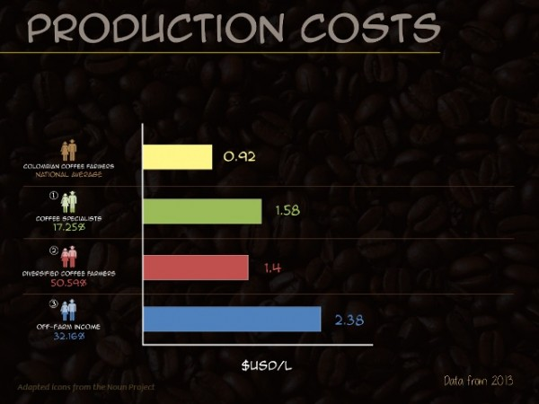 cost of coffee production