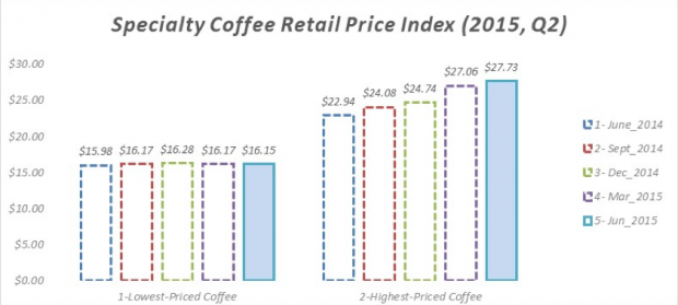 Retail Price From These 'Blue Chip' Roasters Rises to $21.94 Per Pound in 2015 Q2