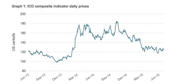 Daily Composite coffee prices over the past two years. Graph by the International Coffee Organization.