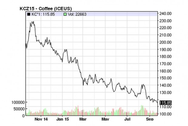 Data showing the price of C coffee for the past year, ending at a low of $1.158 per pound on Sept. 16, from the ICE US Futures Exchange.
