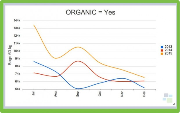 A Datamyne chart showing organic labeling over a six-month period.
