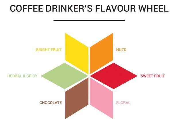This Coffee Drinker's Flavour Wheel from Belgium is an Interesting Marketing Idea