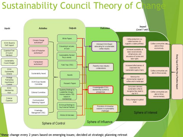 The Council's most recent Theory of Change diagram.