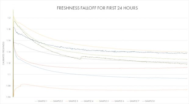 A Voltaire-produced graph showing 24-hour freshness measurements.
