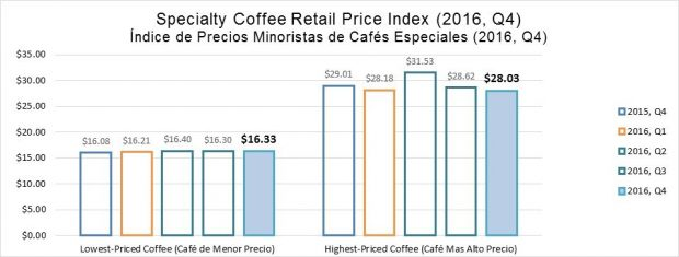 SCRPI coffee prices