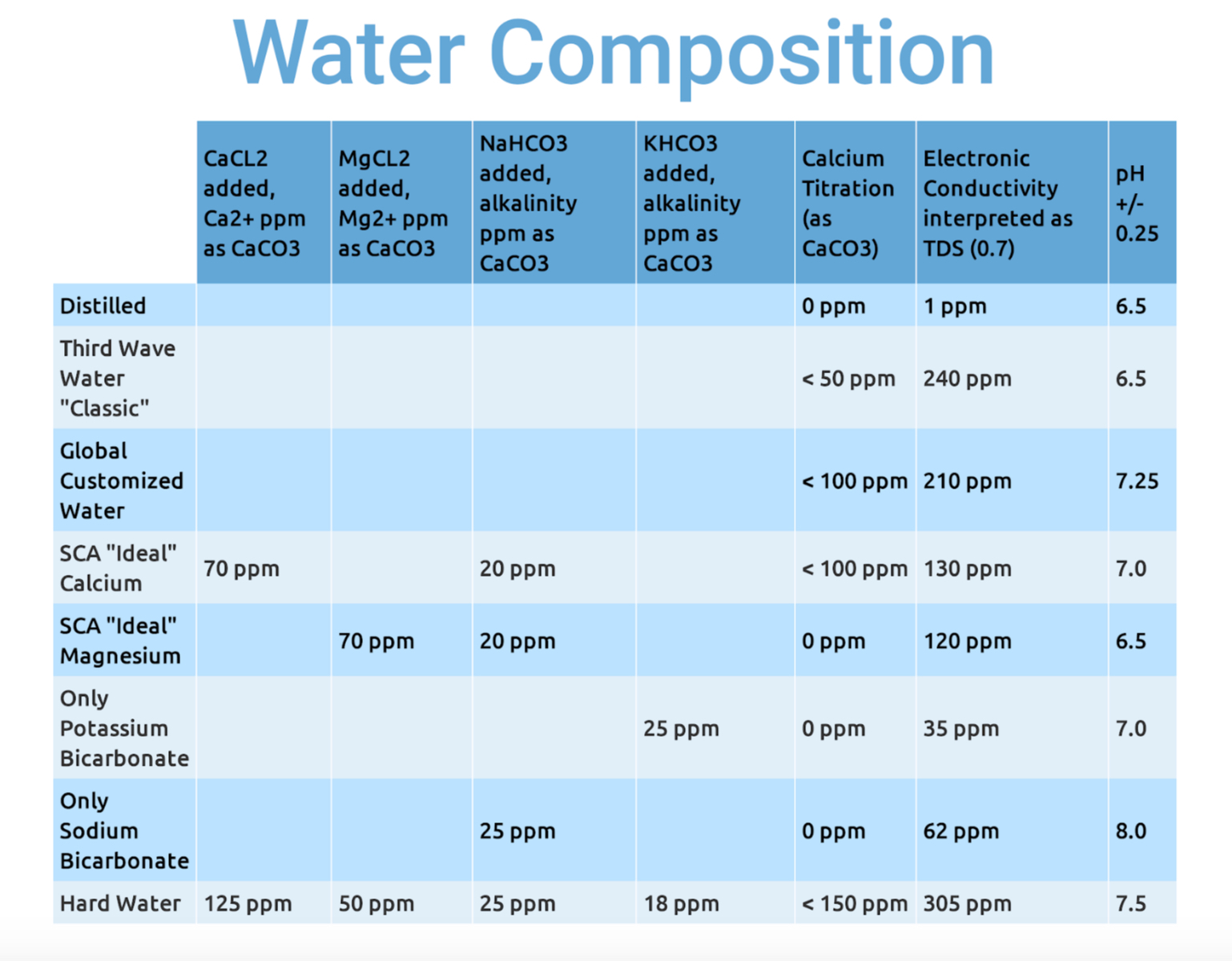 water_composition