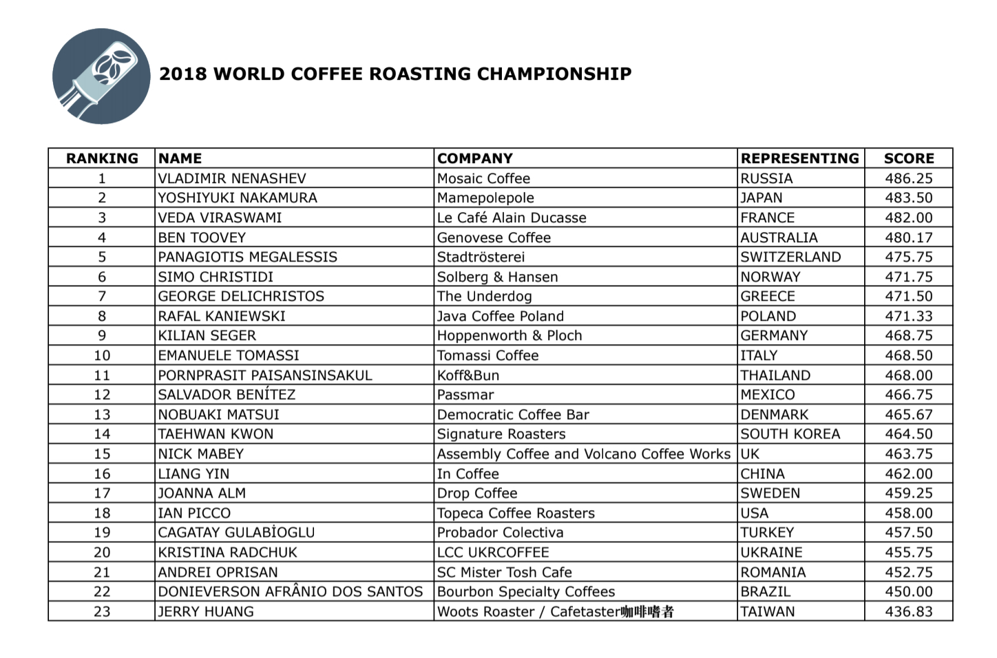 World_Coffee_Roasting_Standings