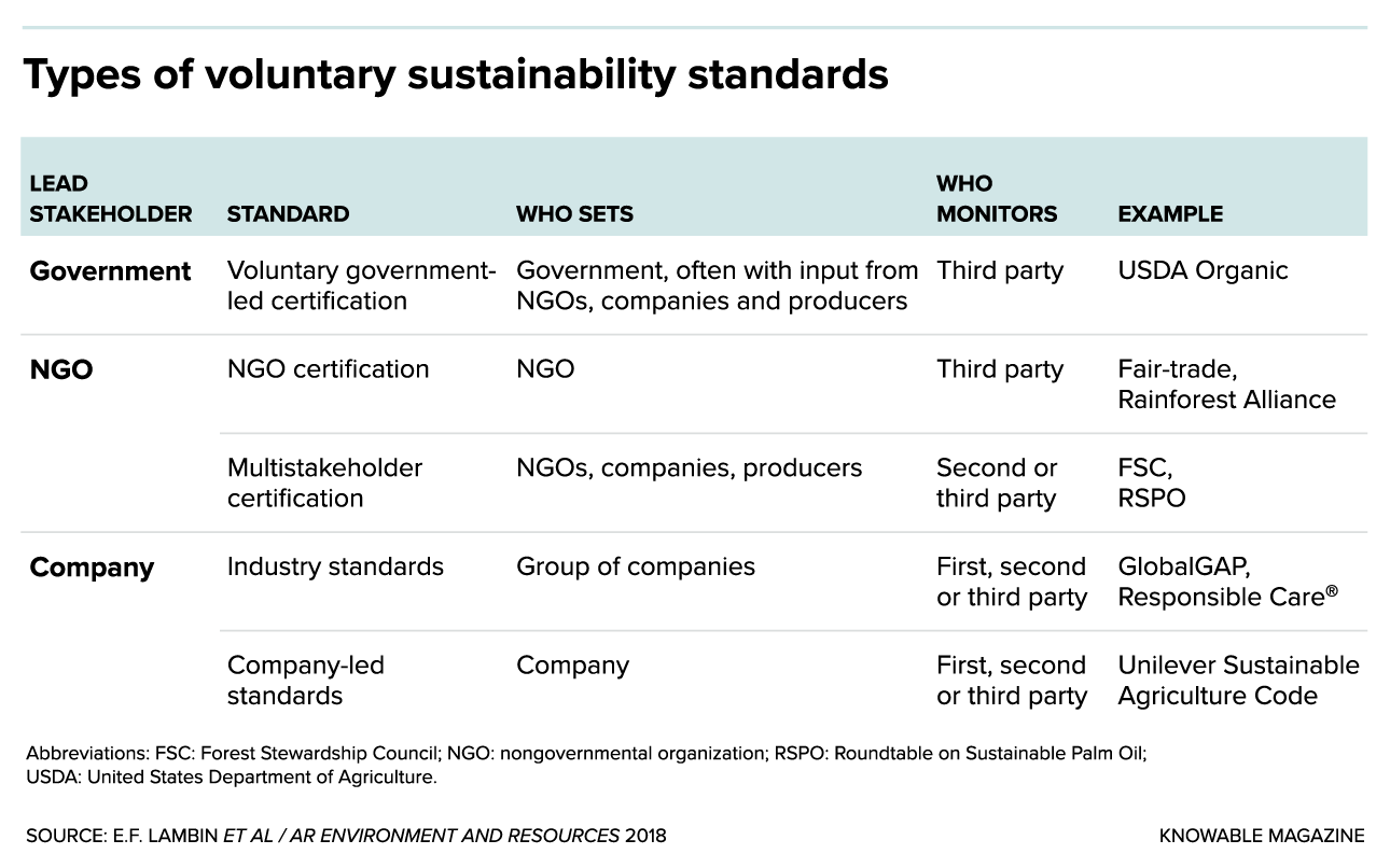 G-sustainability-standards-table